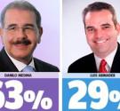 REDACCIÓN DELAZONAORIENTAL.NET El presidente y candidato Danilo Medina gana las elecciones nacionales con una amplia y cómoda mayoría (63%) en una primera vuelta, en caso de que las elecciones fueran […]
