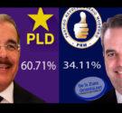 REDACCIÓN DELAZONAORIENTAL.NET Santo Domingo Este-El candidato presidencial del Partido de la Liberación Dominicana (PLD) Danilo Medina encabeza la preferencia electoral en este municipio con un 60.7%, según el boletín numero […]